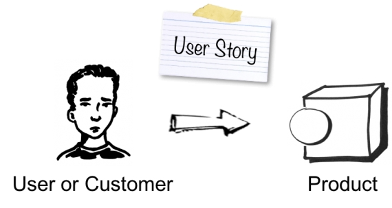User stories focus business needs & avoids technology.