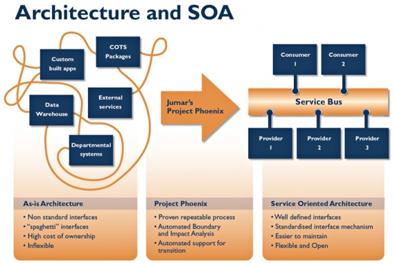 BA experience with SOA Projects.