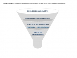 Business Stakeholders and Solution Requirements